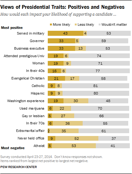 (Pew Research study)